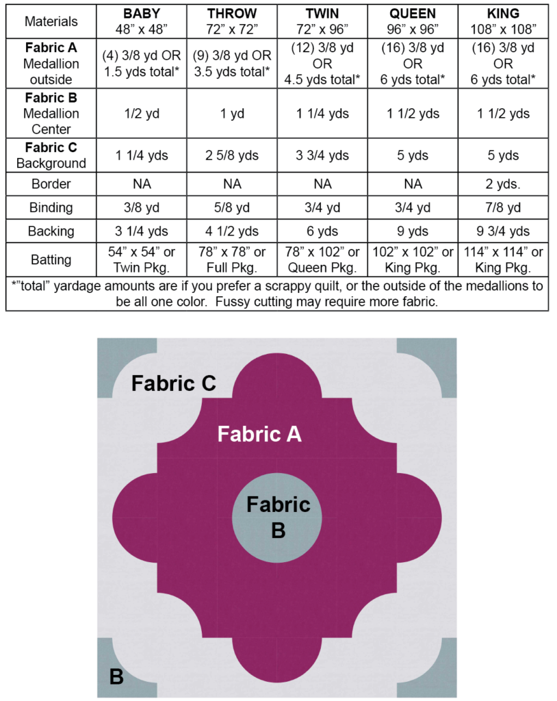 Fabric Requirements